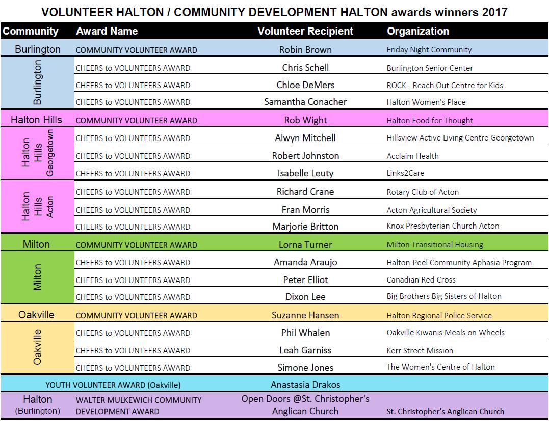 Award winners2017